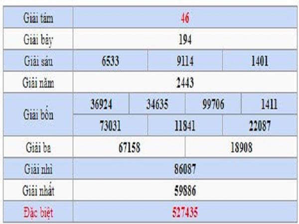 Dự đoán xổ số quảng nam ngày 23/04 chuẩn xác