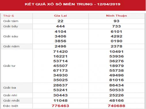 Thống kê SXMT – Phân tích KQXSMT thứ 6 ngày 19/04/2019