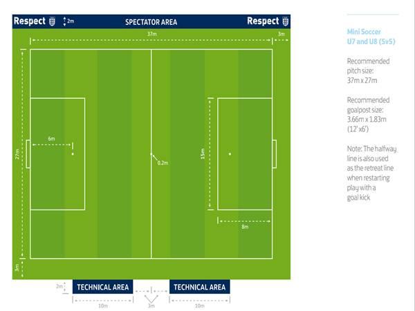 Kích thước sân bóng đá 5 người theo đúng tiêu chuẩn FIFA