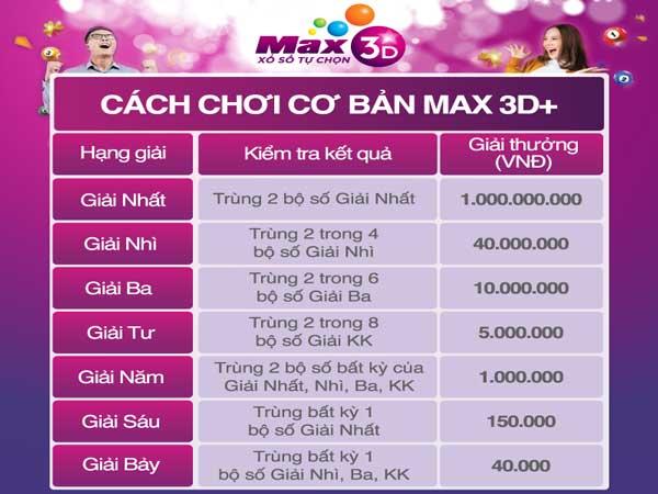 Người trúng Max 3D+ nhận được bao nhiêu tiền?